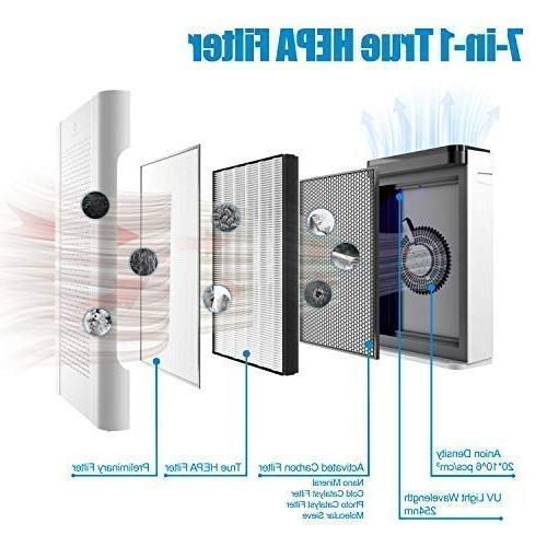Airthereal Pure Purifier 7-in-1 HEPA Filter Air Odor Eliminators for Rooms, Allergies, Pets, Smoke and ETL sf,